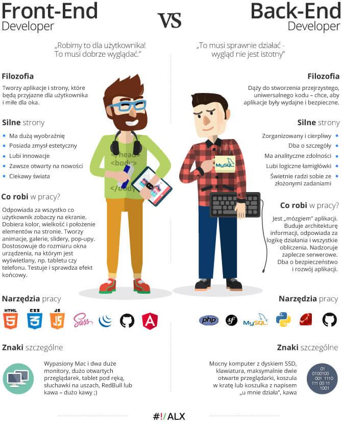 Infografika Front-End Back-End